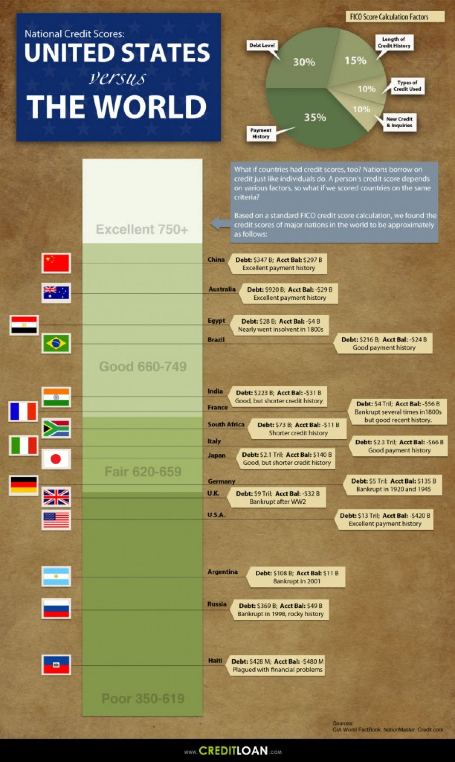 National Credit Scores United States Vs. The World Infographic