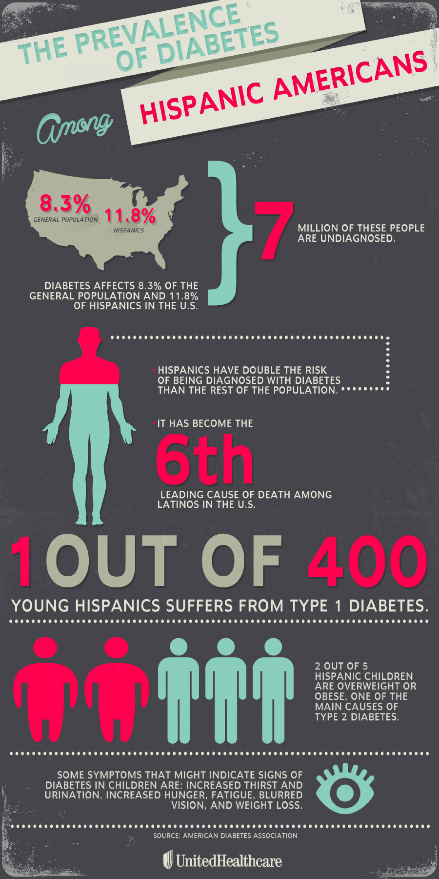 National Diabetes Month (November) Infographic