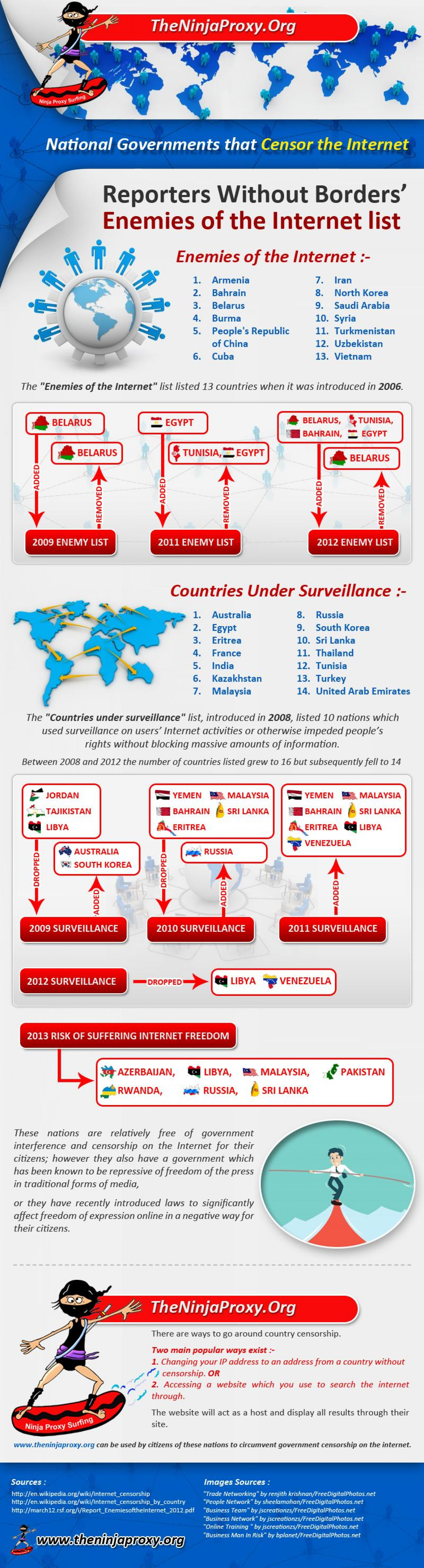 National Government that Censor the Internet Infographic