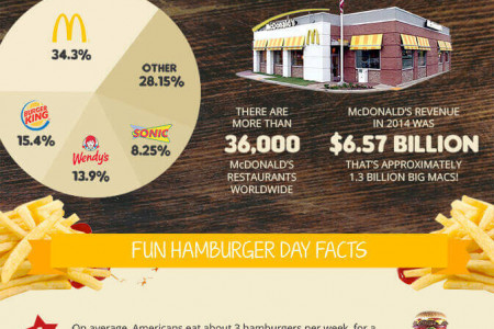 National Hamburger Day Infographic