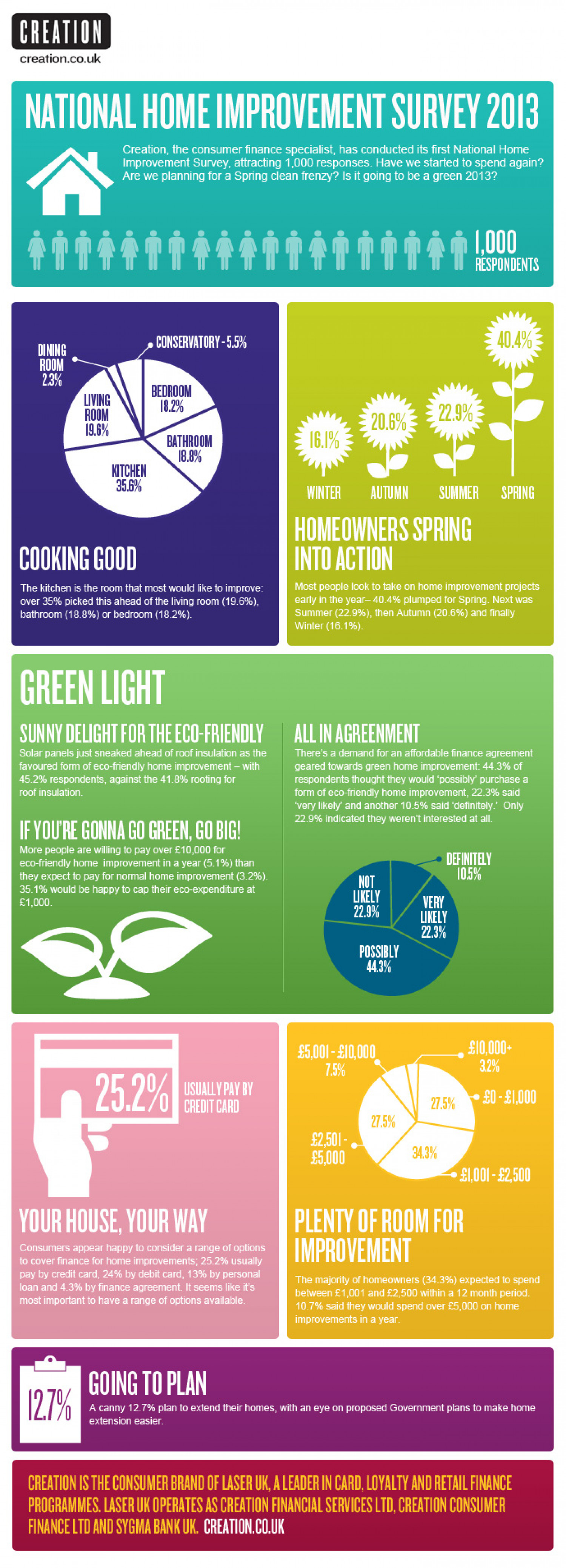 National Home Improvement Survey Infographic