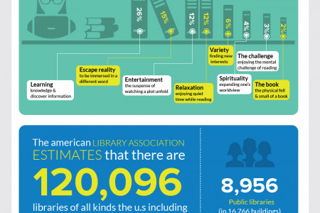 National Librarian Day Infographic