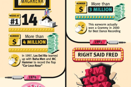 National One-Hit Wonder Day Infographic