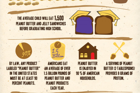 National Peanut Butter Lovers Month  Infographic