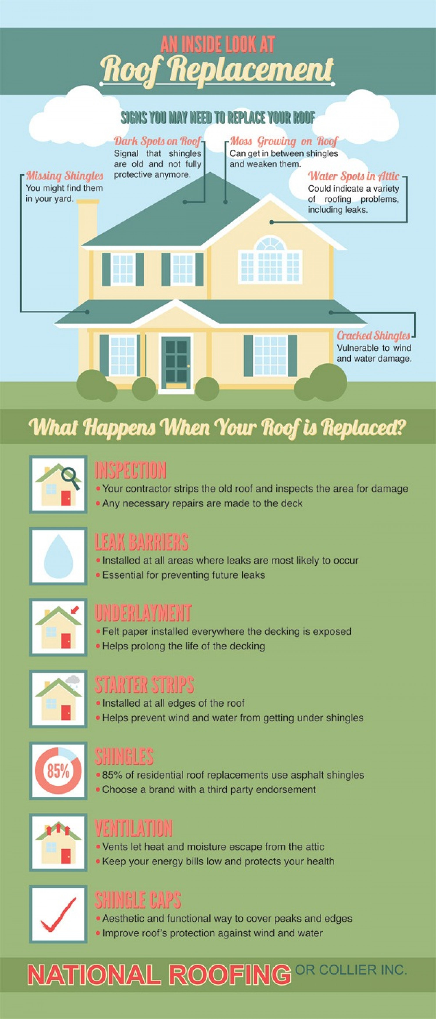 National Roofing Of Collier Infographic