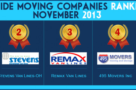 Nationwide Moving Companies Rankings - November 2013 Infographic
