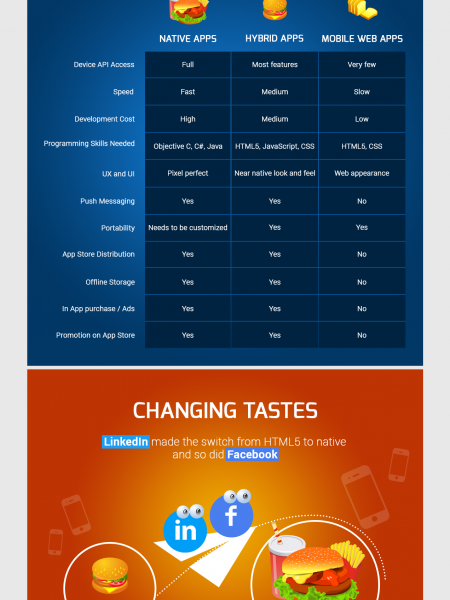 What Type Of App Fits Your Mobility Appetite? Infographic