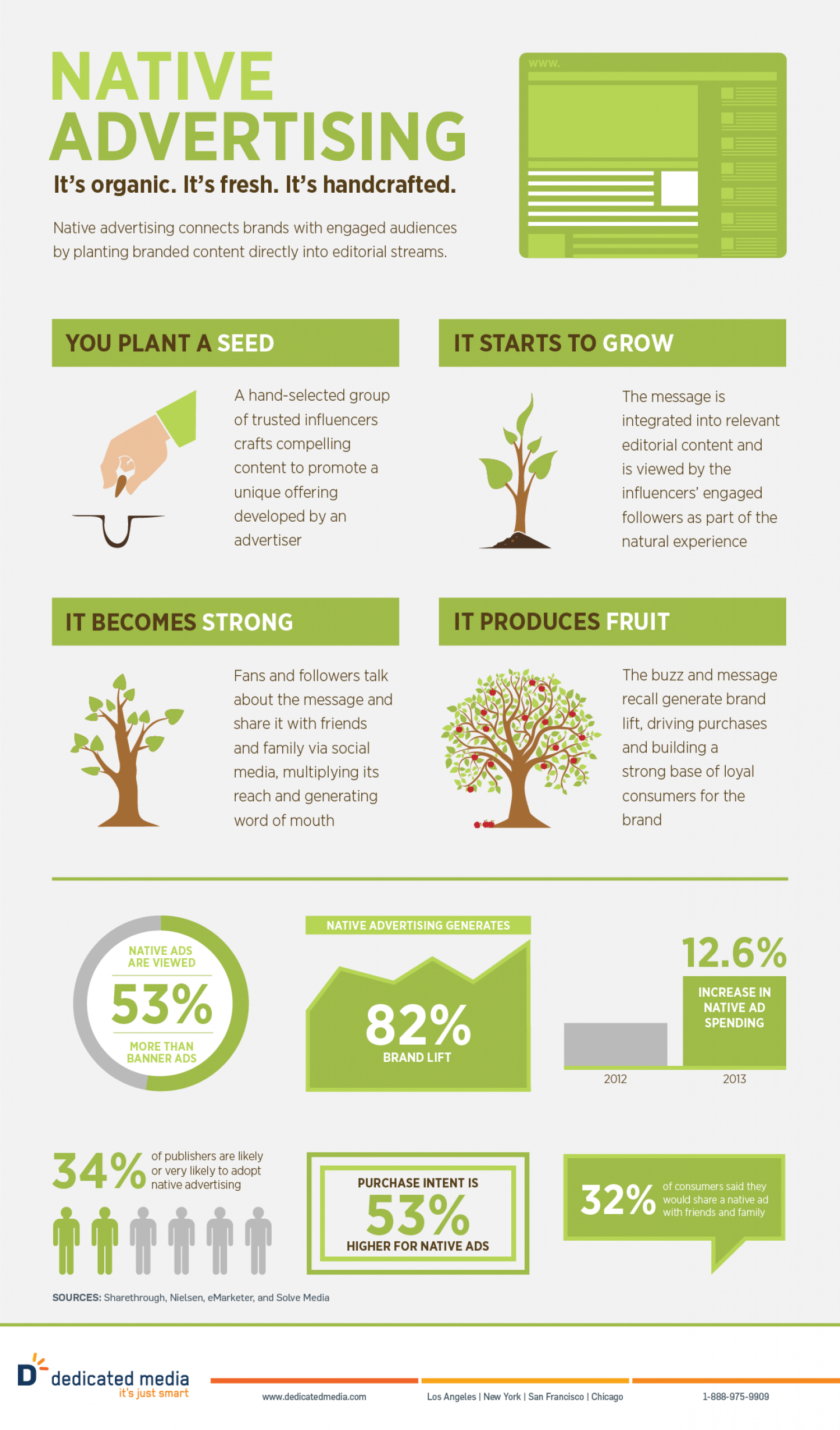 Native Advertising - It's organic. It's fresh. It's handcrafted. Infographic