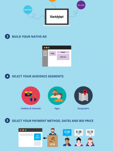 Native Advertising 101 Infographic