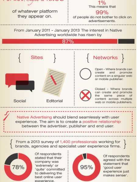 Native Advertising Explained Infographic