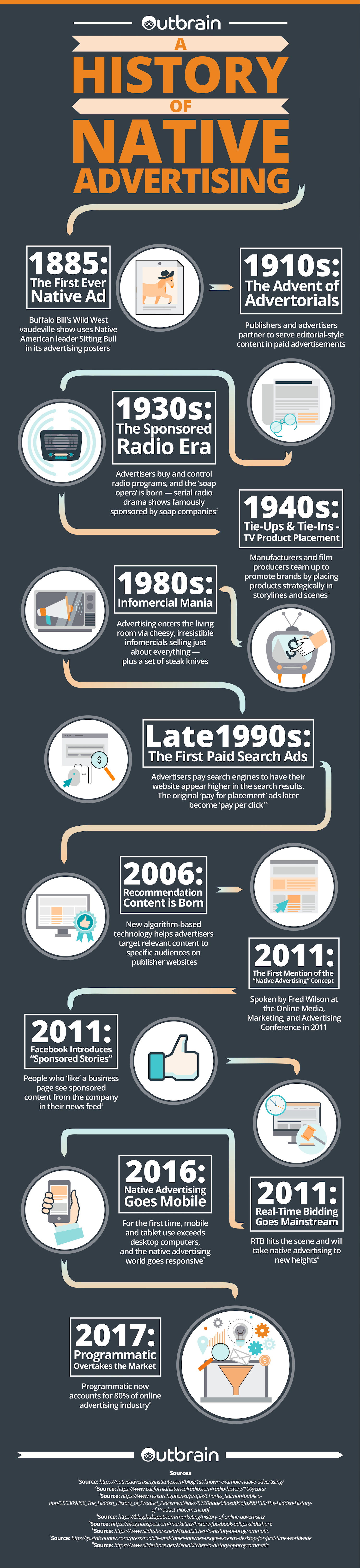 Native Advertising history Infographic