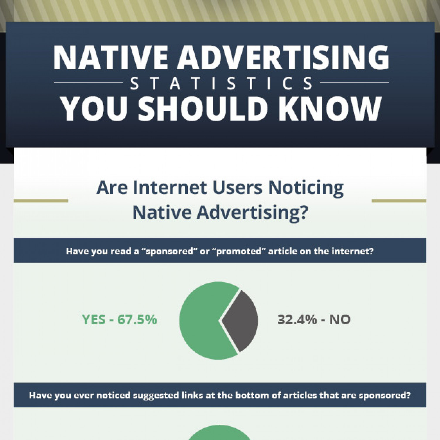 Native Advertising Statistics You Should Know Infographic