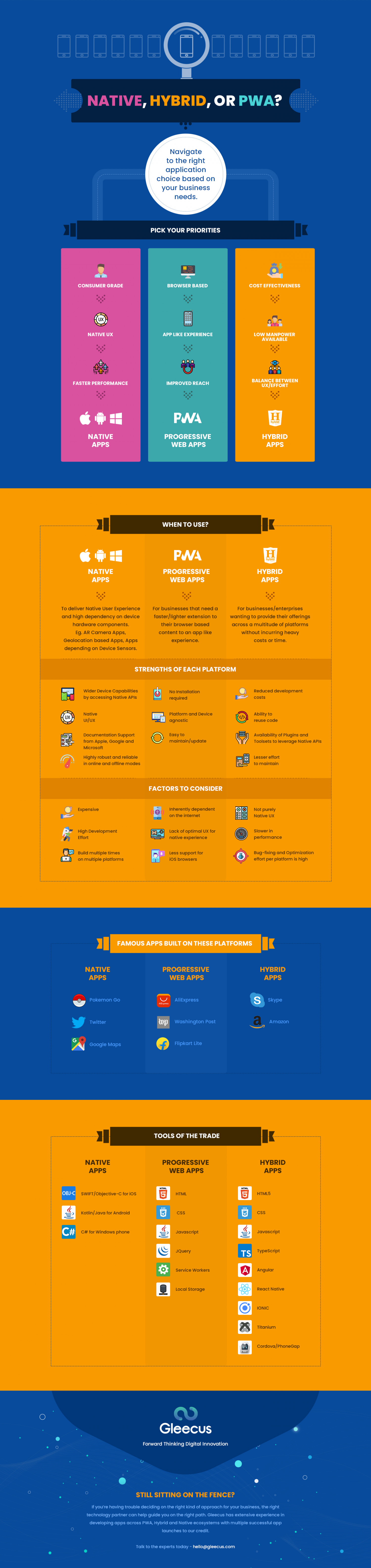 Native vs Hybrid vs PWAs: The right app development approach for your business. Infographic