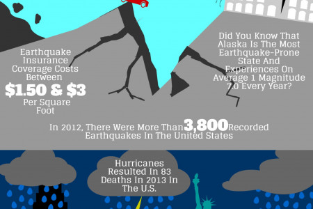 Natural Disasters vs Commercial Insurance Infographic
