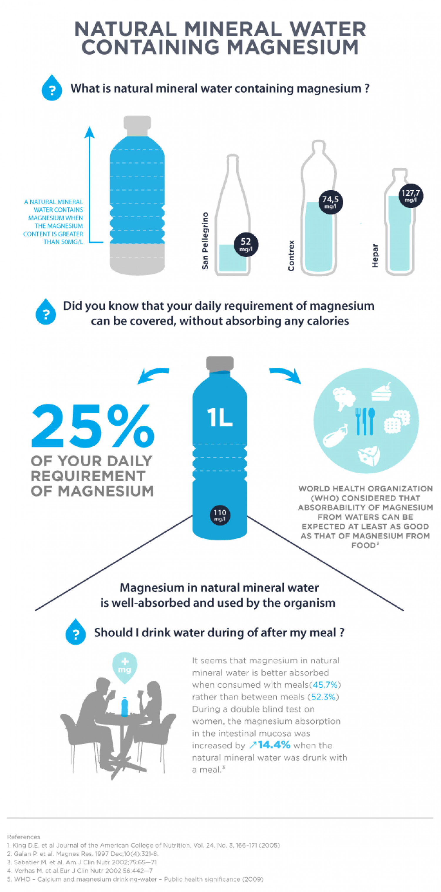 Natural mineral water containing magnesium Infographic