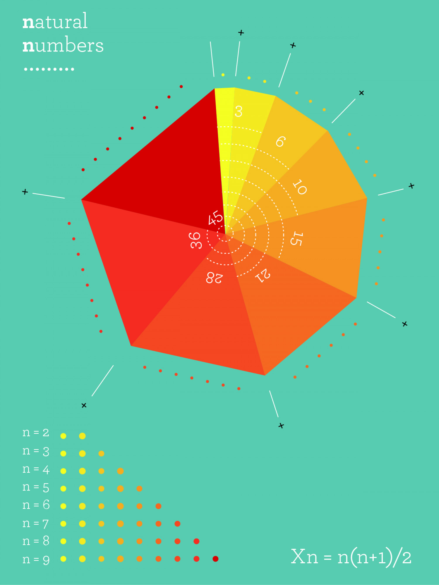 Natural Numbers Infographic