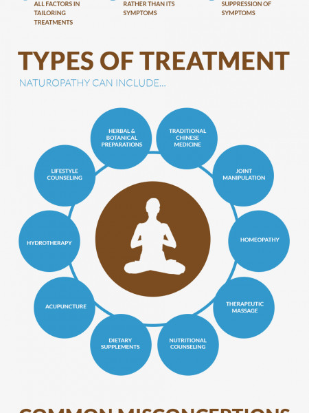 Naturopathic Medicine from YinovaCenter Infographic