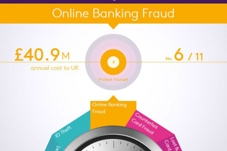 NatWest's How To Fight Fraud Info-Graphic Infographic
