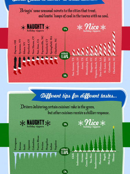Naughty or Nice: Holiday Tipping Trends  Infographic