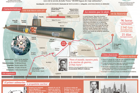 Nautilus, 60 years, first nuclear submarine Infographic