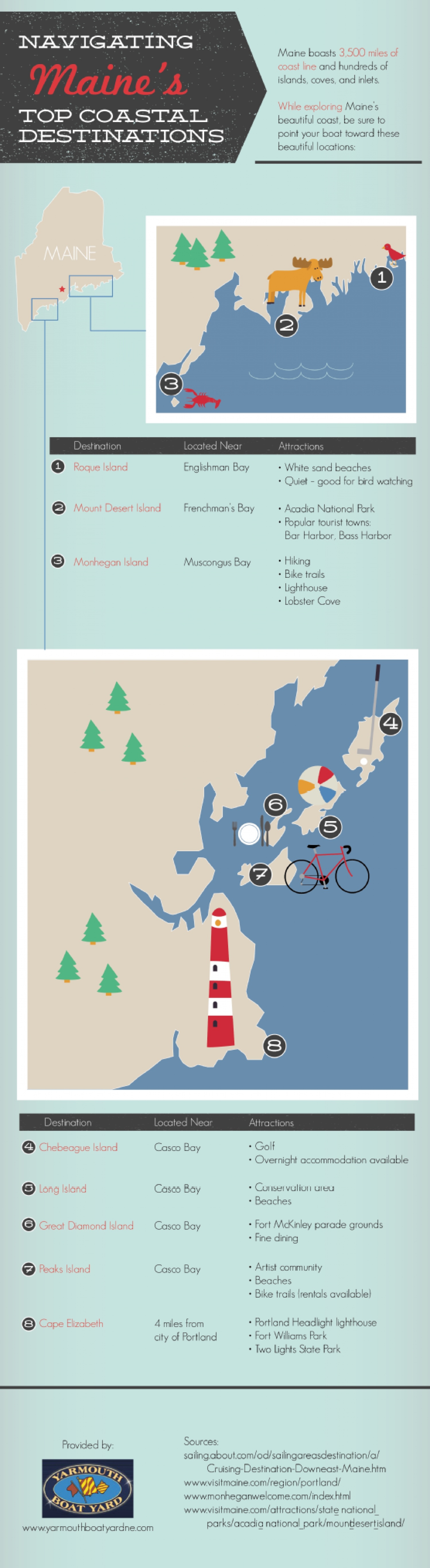 Navigating Maine's Top Coastal Destinations Infographic