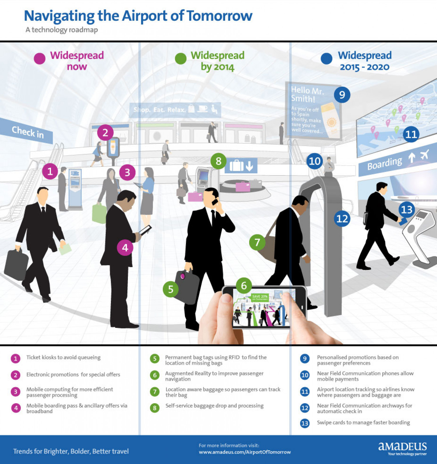 Navigating the Airport Tomorrow  Infographic