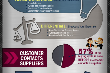 Navigating The Path Through The Manufacturing Customer Buying Cycle  Infographic
