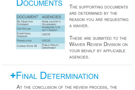 Navigating the Physician J-1 Waiver Infographic