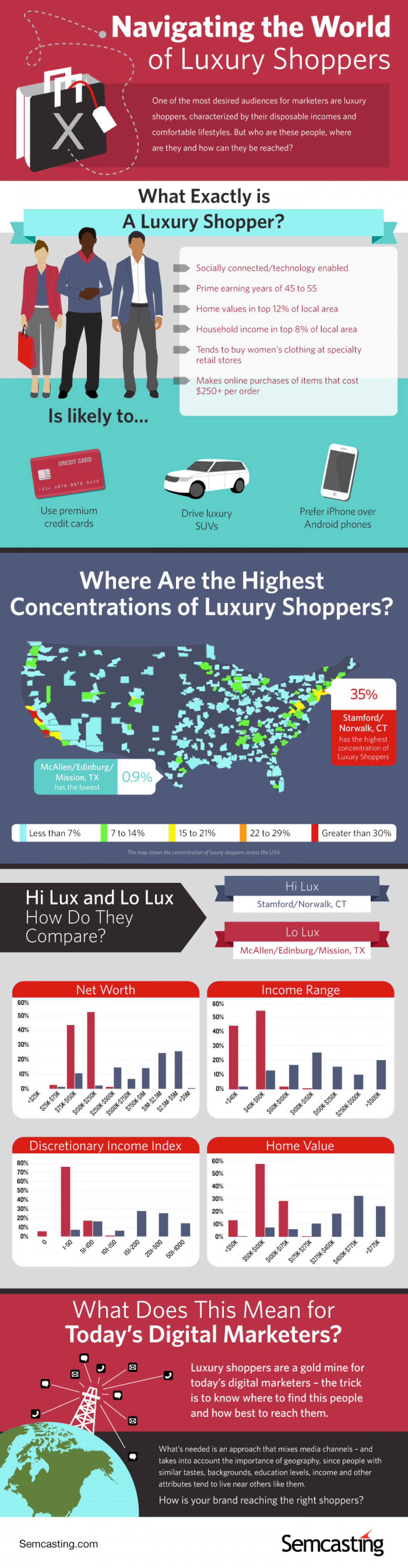 Navigating The World Of Luxury Shoppers Infographic