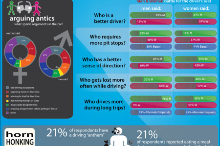 Navigation of the Sexes Infographic