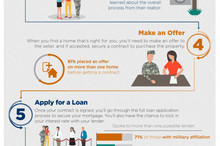 Navy Federal Home Buying Experience Infographic