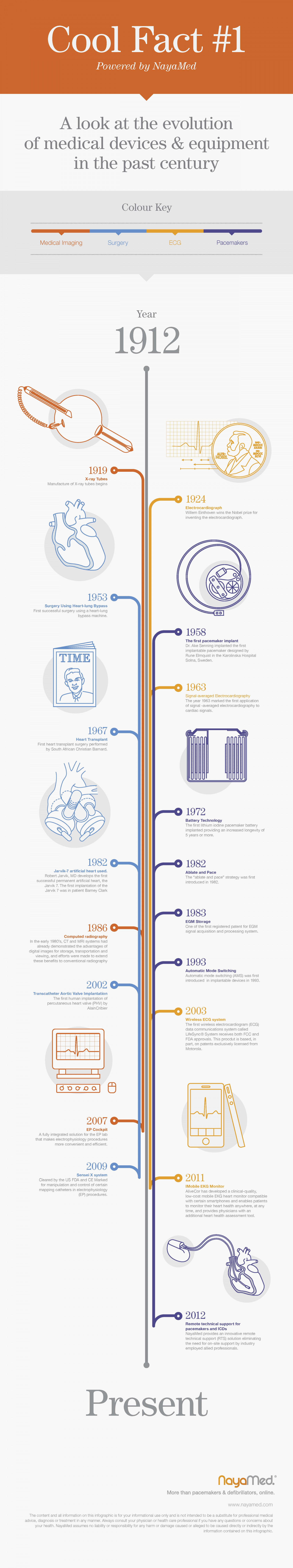 Cool Fact #1 : A look at the evolution of medical devices & equipment in the past century Infographic