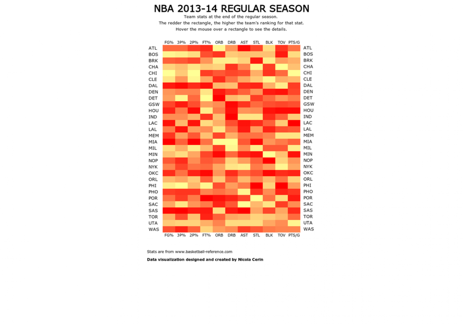 NBA 2013-2014 Stats Infographic