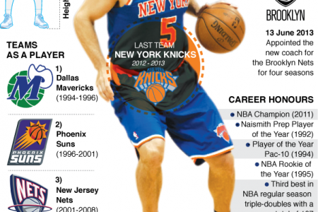 NBA Jason Kidd Profile Infographic