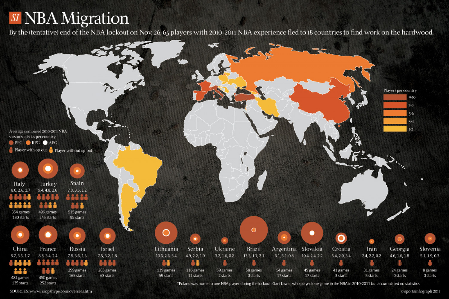 NBA Lockout Migration Infographic