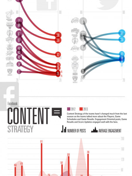 NBA social media playoffs Infographic