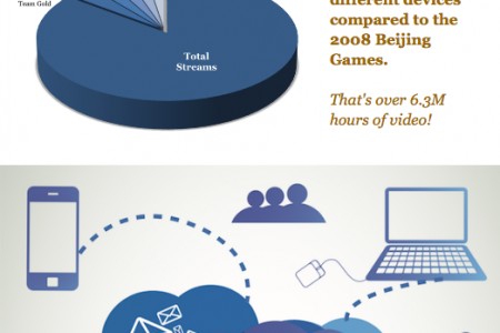 NBCU Goes Mobile for Olympics 2012 Infographic