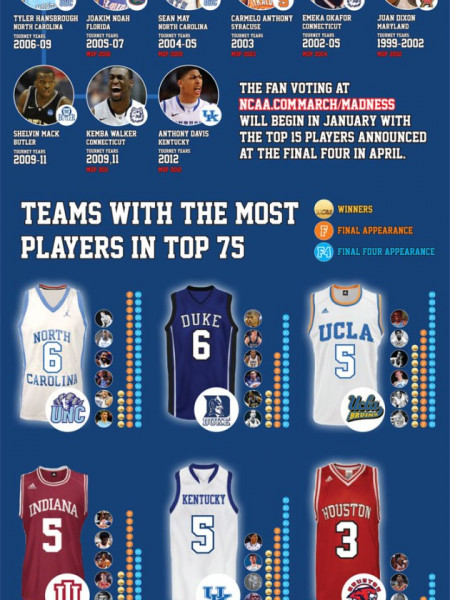 NCAA Top 75 Basketball Players of All Time Infographic