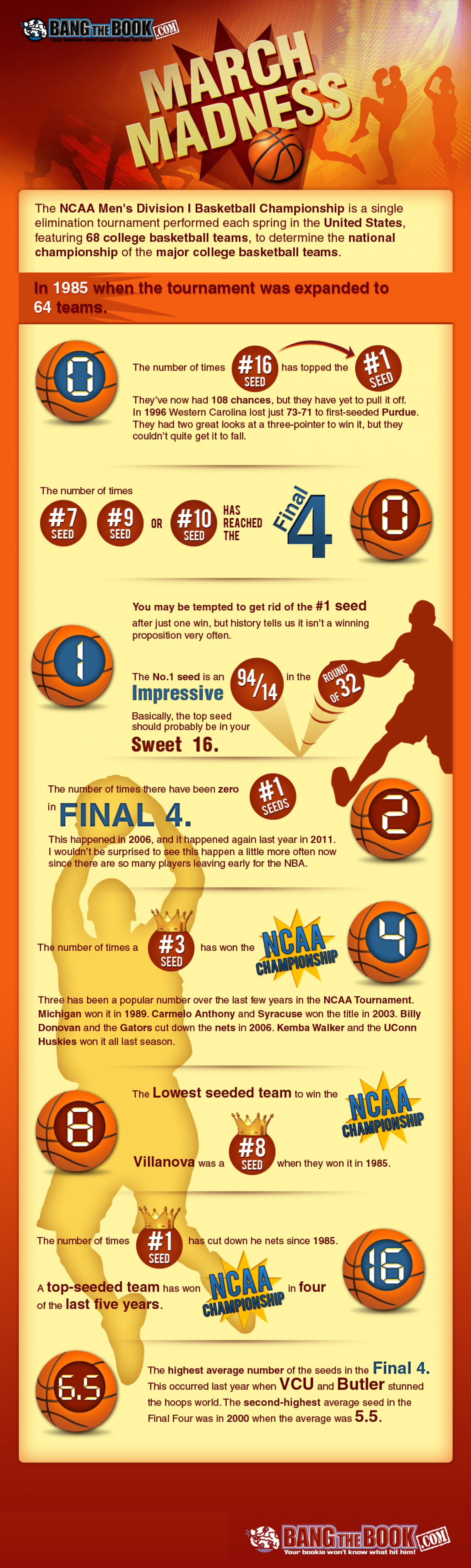 NCAA Tournament Bracket Information Infographic