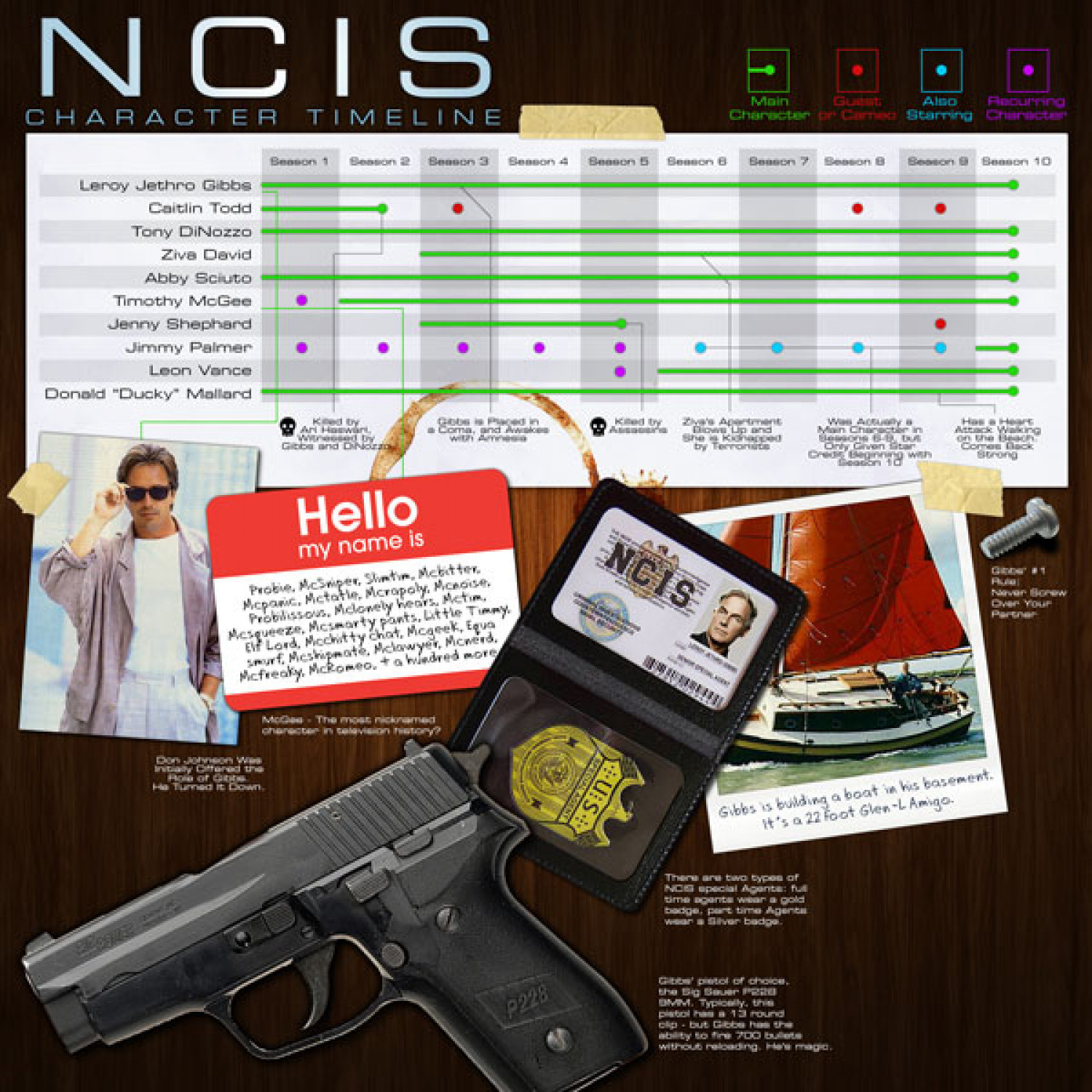 NCIS Timeline For Cast and Characters Infographic