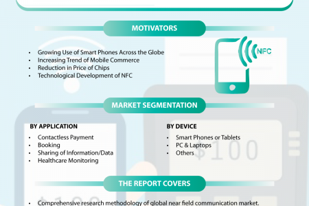 Near Field Communication (NFC) Market: Global Market Size, Industry Growth, Future Prospects, Opportunities and Forecast 2018-2023 Infographic