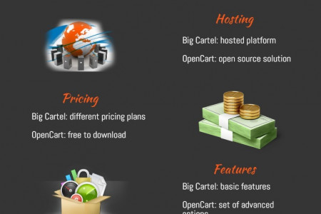 Neat Big Cartel to OpenCart Migration Infographic