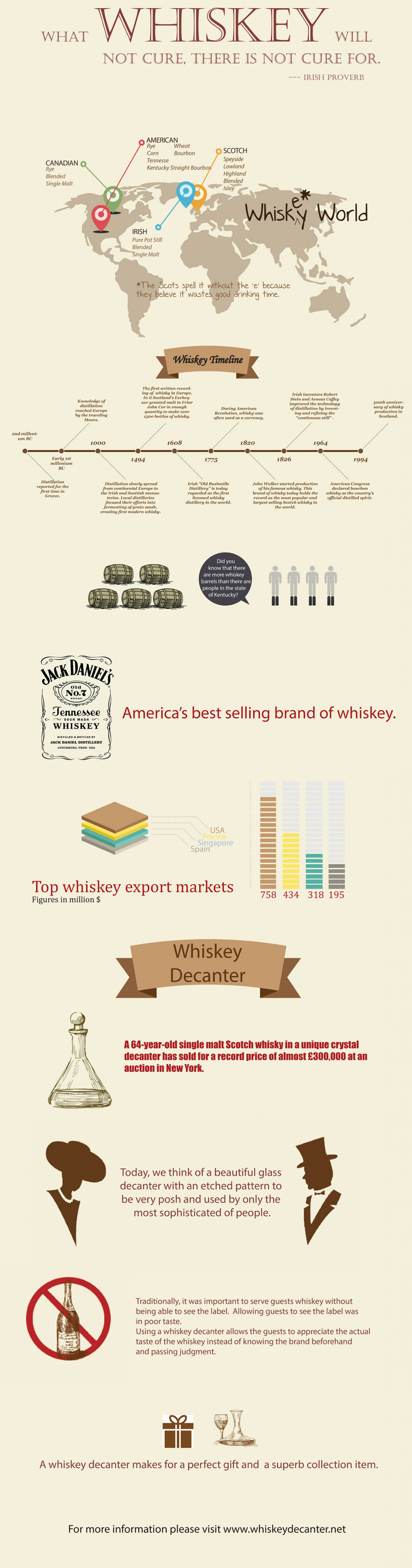 Need a Great Whiskey Decanter? Infographic