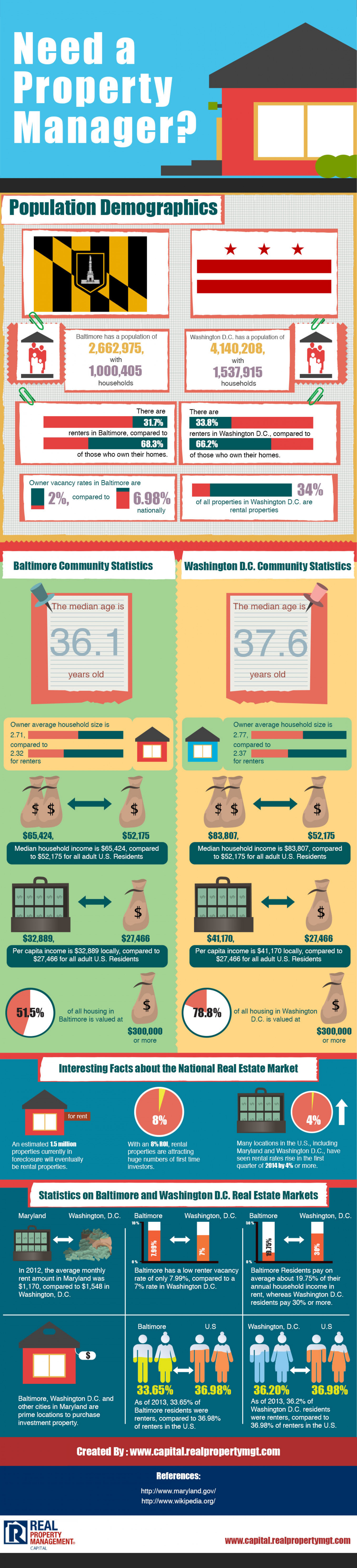 Need a Property Manager in Maryland? Infographic