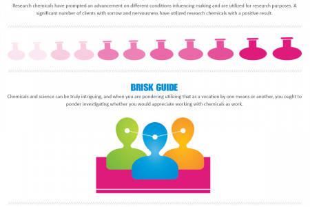 Need and Guidance of Research Chemicals Infographic