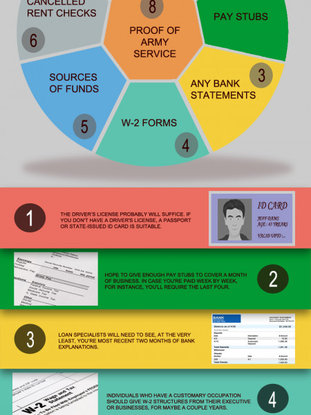 Need from Home buyers most eight important documents for mortgage lenders Infographic