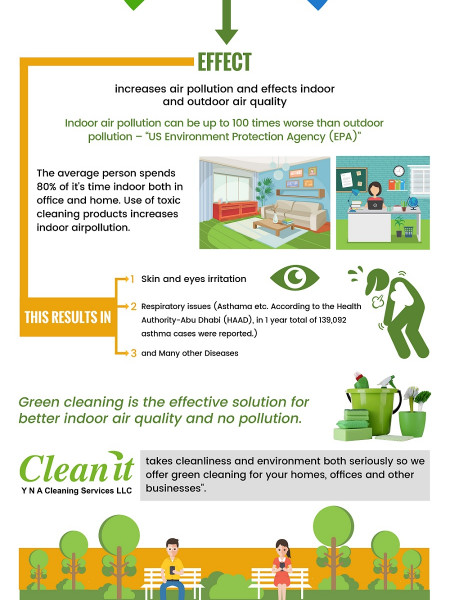 Need of Green cleaning in UAE Infographic