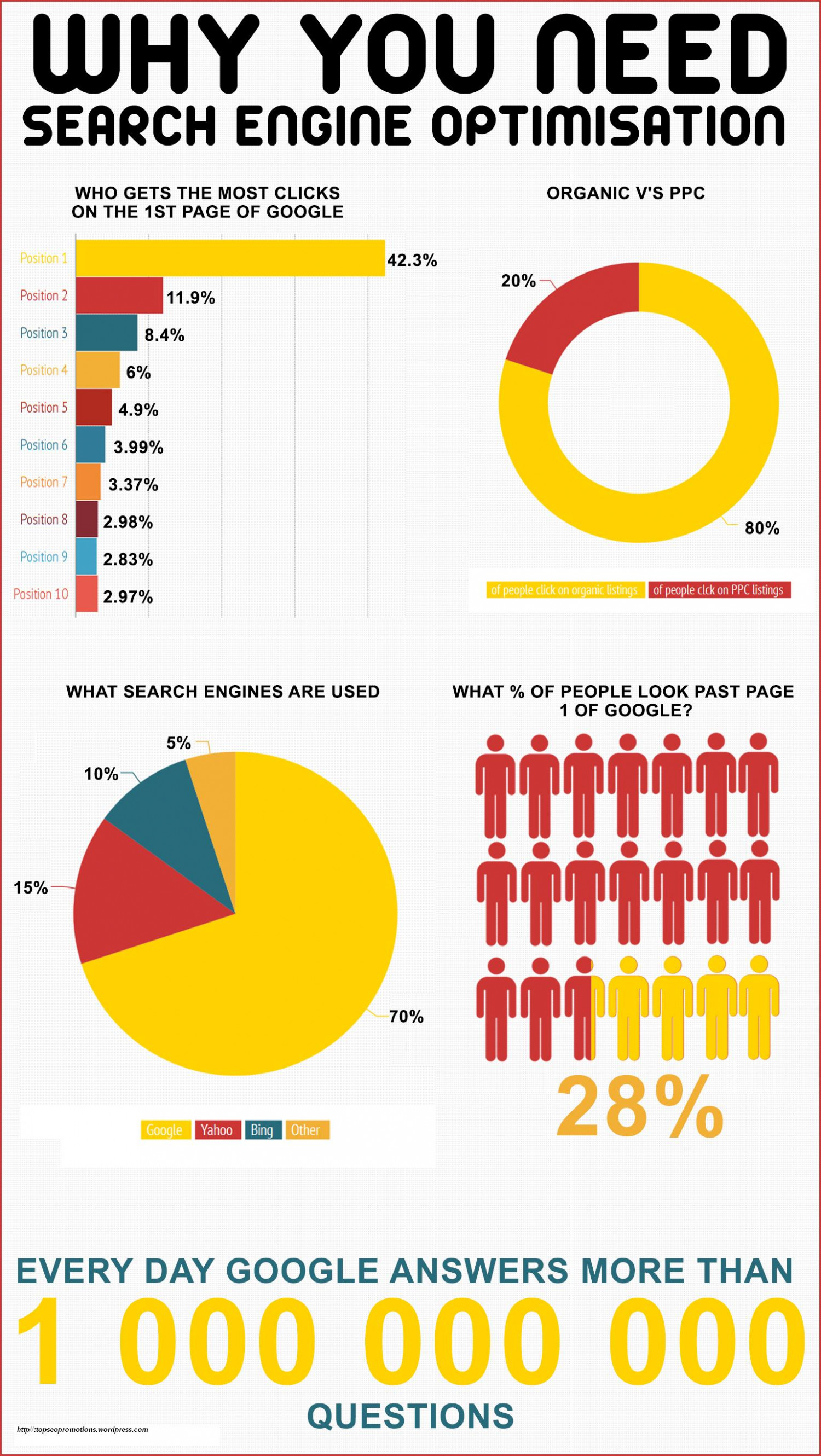 Need of Search Engine Optimization Infographic