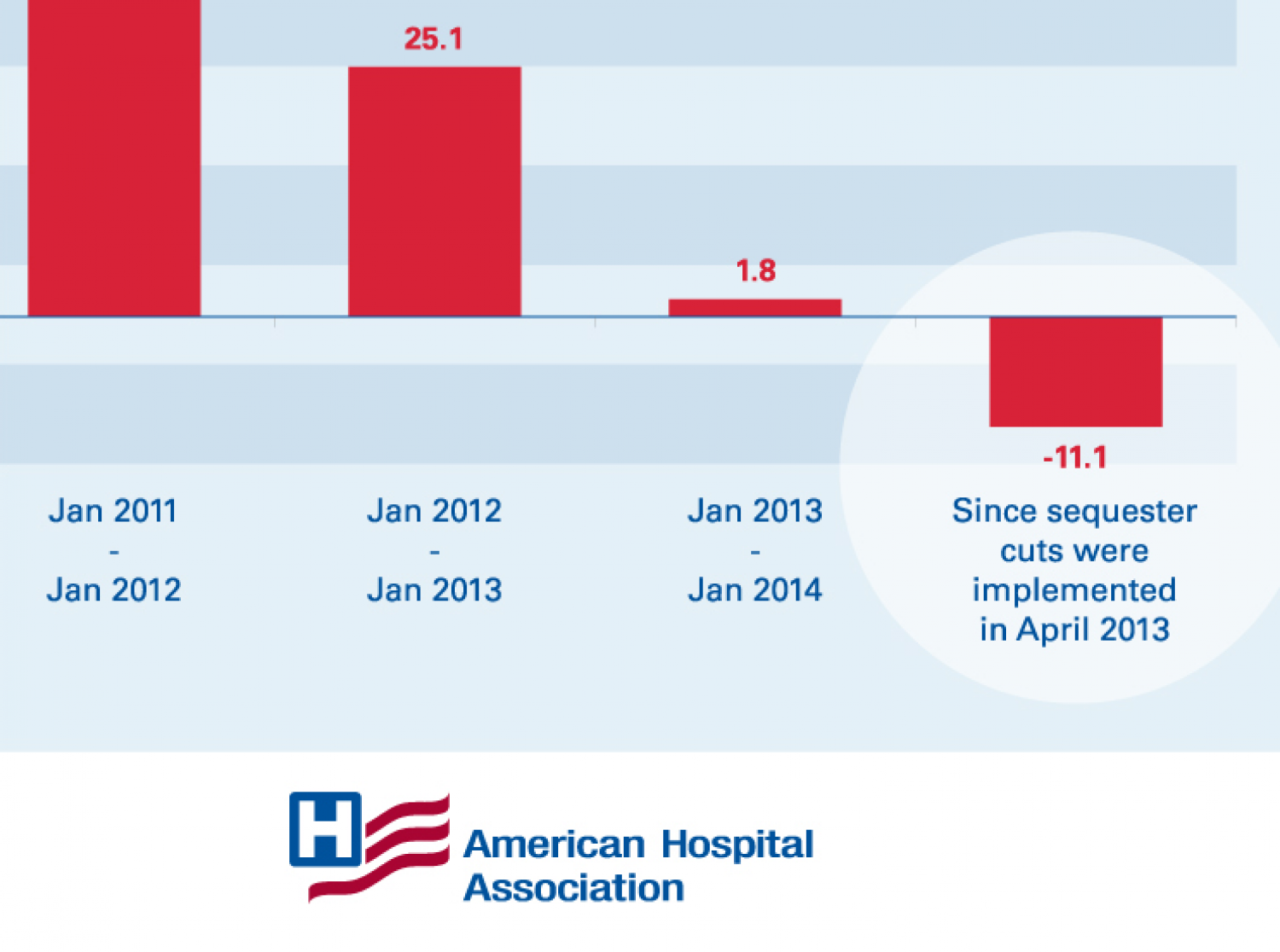 Negative Economic Impact of Cuts to Hospital Services Infographic