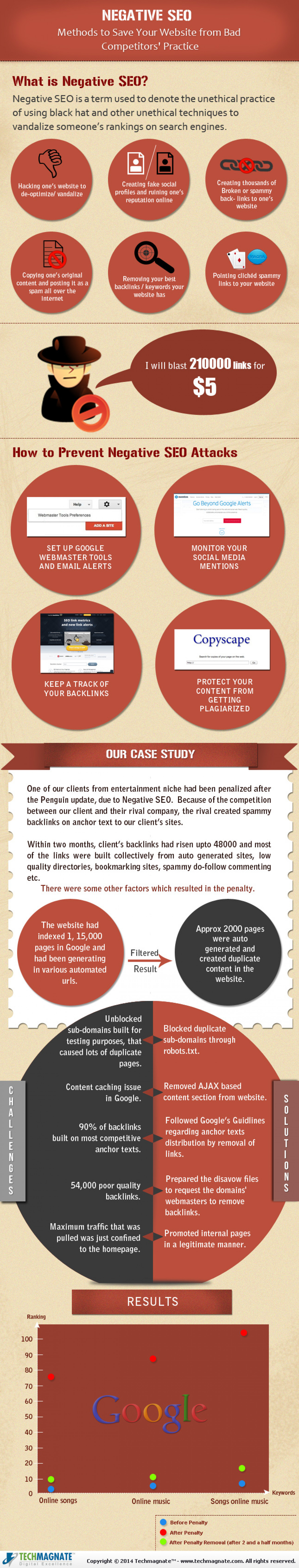 Negative SEO – Methods to Save Your Website from Bad Competitors' Practice  Infographic